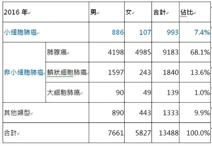 小細胞肺癌在台灣的5年存活率僅6%,比胰臟癌的9%更低,是名符其實的「癌中之王」。(資料來源:衛福部國民健康署2016年癌症登記報告)