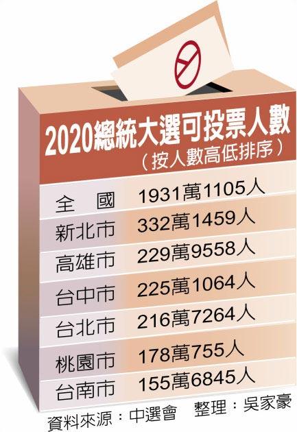2020總統大選可投票人數