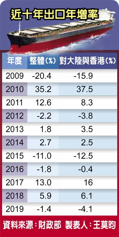 近十年出口年增率