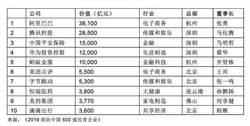 胡潤首發佈陸500強民企榜單