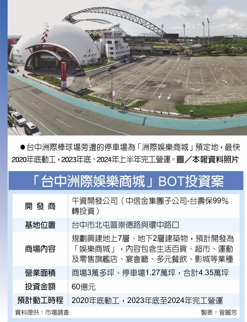 「台中洲際娛樂商城」BOT投資案 台中洲際棒球場旁邊的停車場為「洲際娛樂商城」預定地,最快2020年底動工,2023年底、2024年上半年完工營運。圖/本報資料照片