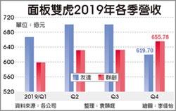 創15年低點 面板雙虎去年業績 衰退1成
