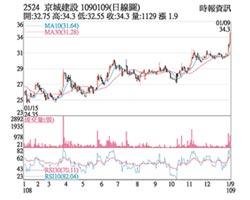 熱門股-京城 量能增溫波段新高