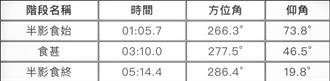 2020首場半影月食明晨登場 台灣全程可見