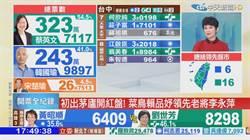國民黨陷入苦戰 挺韓大將竟只有這3人領先