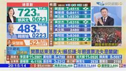 韓國瑜輸到240萬票 名嘴:一切源於前天這幕