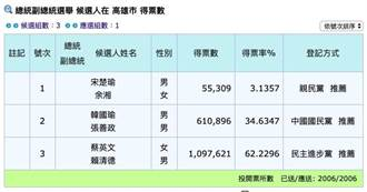 蔡英文高市囊括百萬票 綠軍成功光復高雄