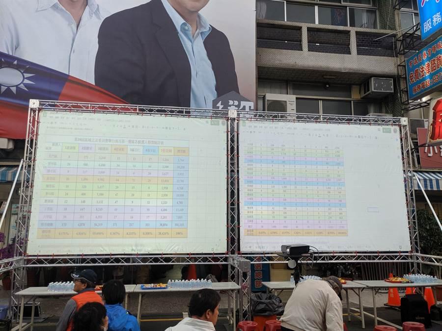 國民黨南市第一選區立委候選人蔡育輝開票後呈現落後局面,競總氣氛低落。(莊曜聰攝)