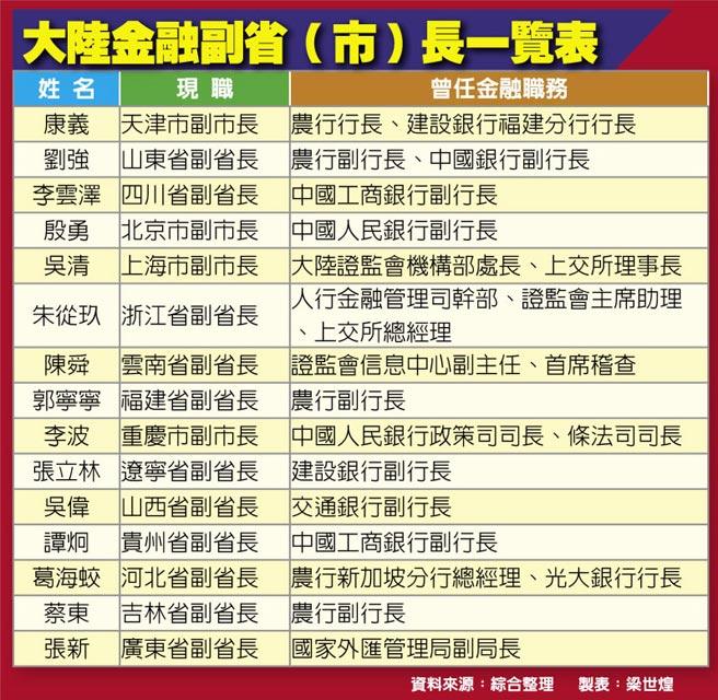 大陸金融副省(市)長一覽表