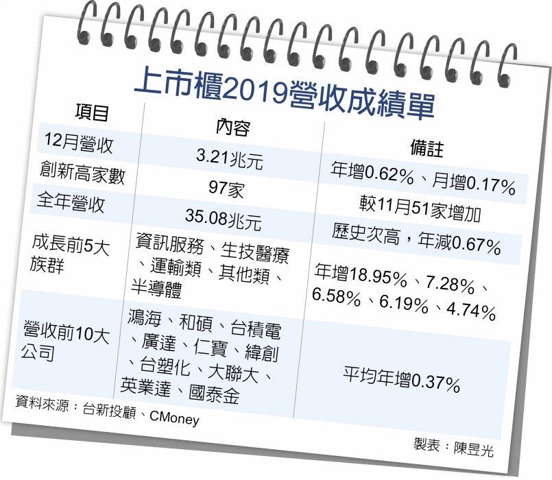 上市櫃2019營收成績單