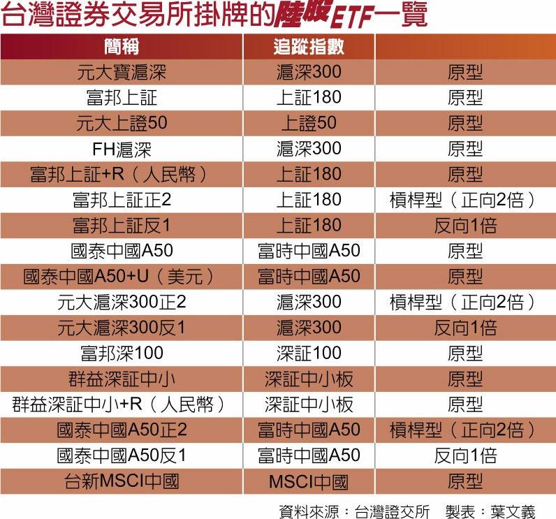 台灣證券交易所掛牌的陸股ETF一覽