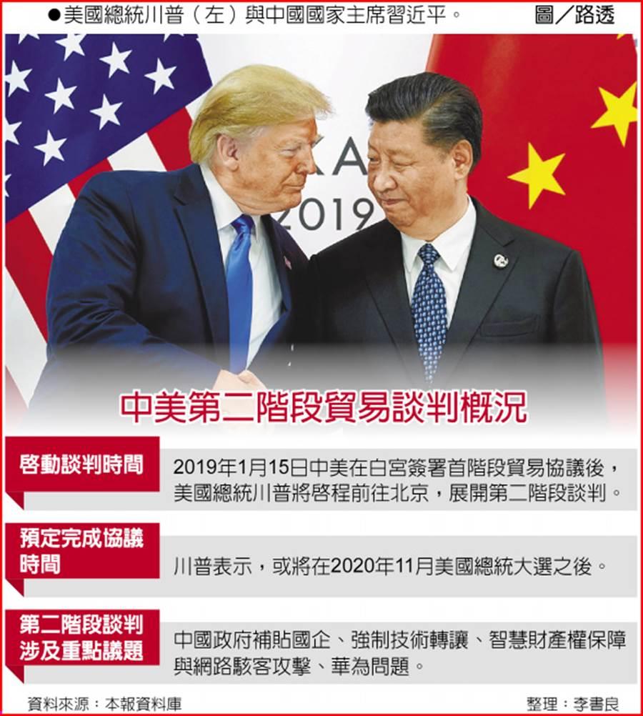中美第二階段貿易談判概況美國總統川普(左)與中國國家主席習近平。圖/路透