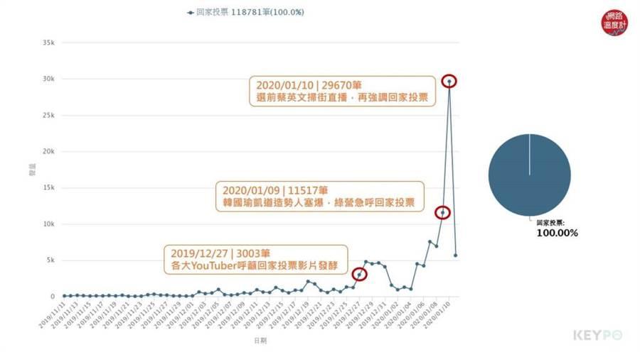 國民黨總統候選人韓國瑜凱道大造勢人潮塞爆的空拍照,讓當天「回家投票」的聲量破萬,有11571筆。(翻攝《網路溫度計》)