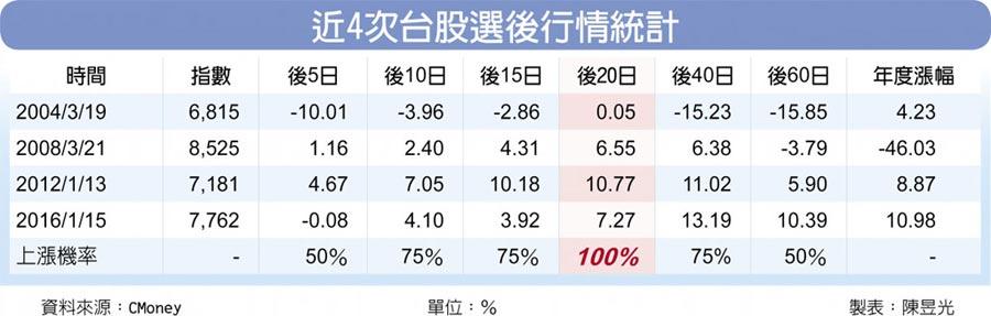近4次台股選後行情統計