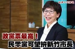 《翻爆午間精選》政黨票最高!民眾黨可望拚新竹市長