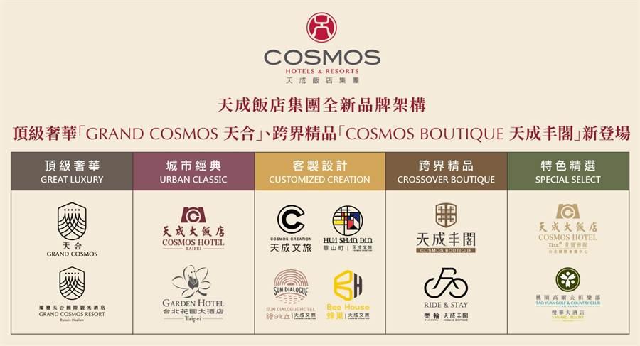天成飯店集團因應發展現況及市場定位,宣布全新品牌分類架構,以5個品牌系列滿足全客群市場。(天成飯店集團提供/記者林資傑台北傳真)
