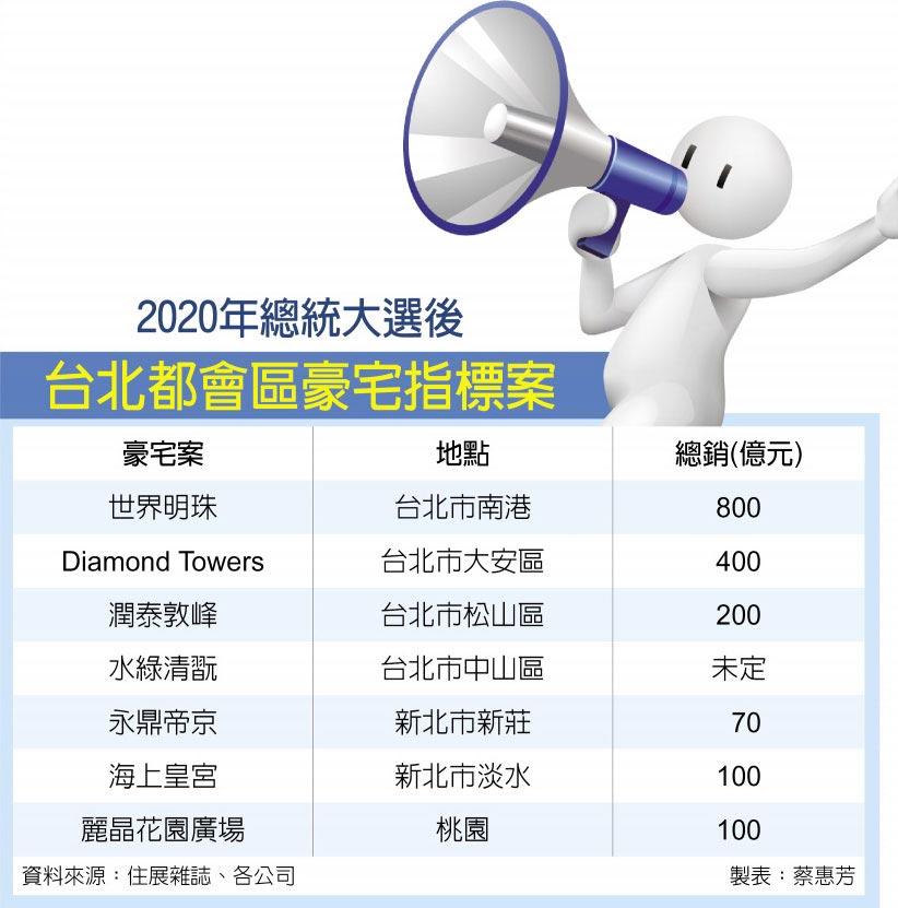 2020年總統大選後 台北都會區豪宅指標案