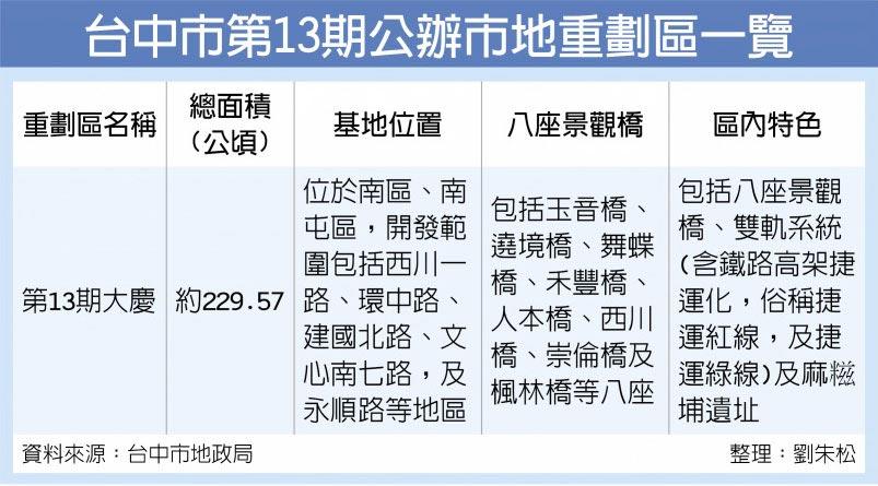 台中市第13期公辦市地重劃區一覽