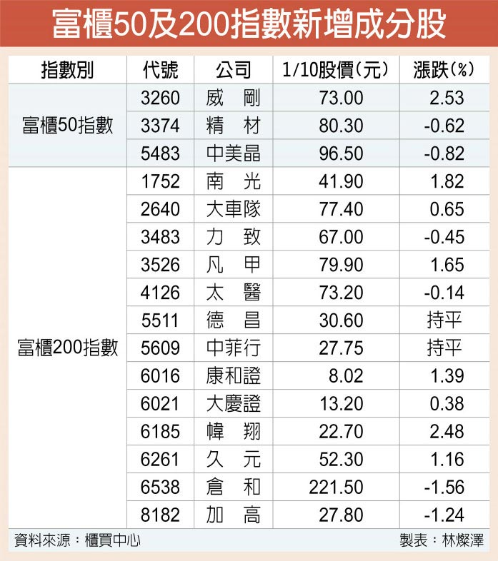 富櫃50及200指數新增成分股