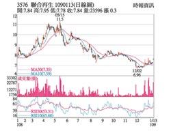 熱門股-聯合再生 股價爆量強漲