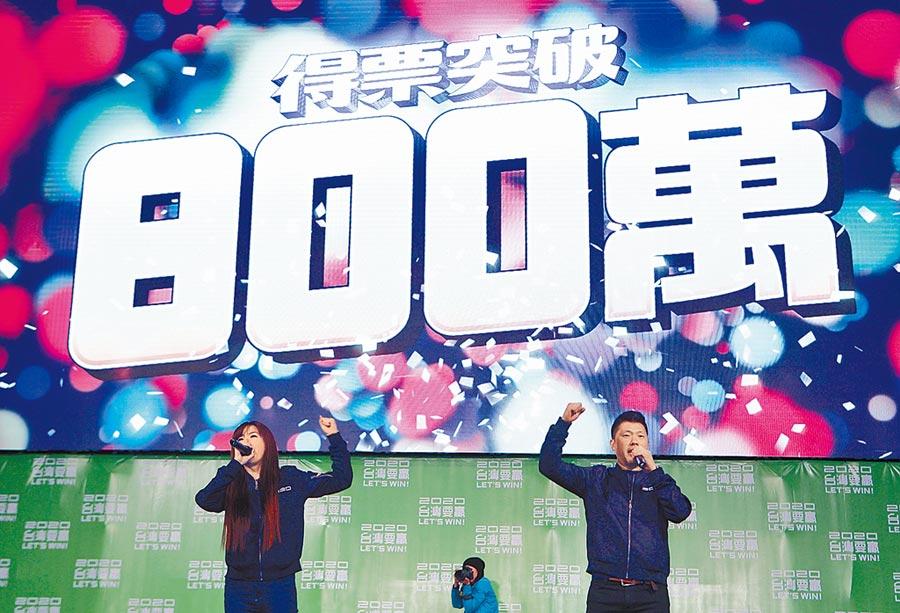 香港中聯辦台灣事務部部長唐怡源預料,民進黨將保持立法機構「全面執政」有利地位,持續10至20年不變。圖為2020總統大選11日晚間揭曉,螢幕顯示蔡得票數破800萬張。(張鎧乙攝)