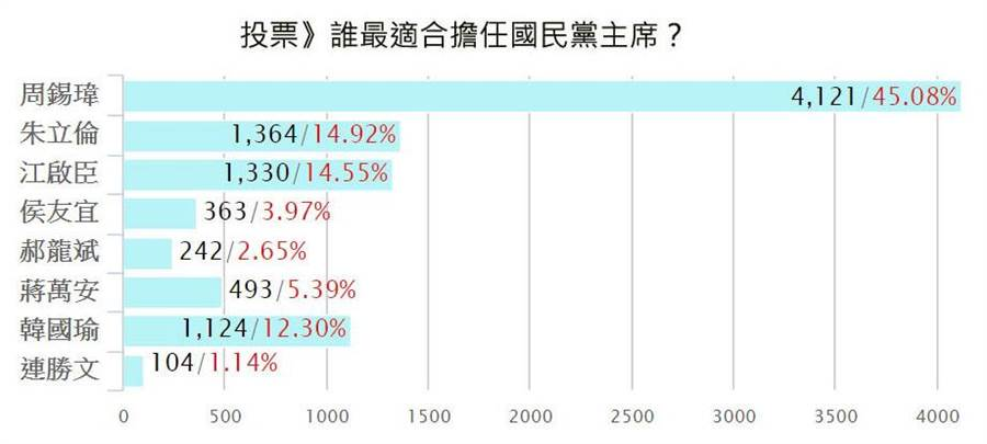 網路投票》誰最適合擔任國民黨主席?周錫瑋囊括45%支持。