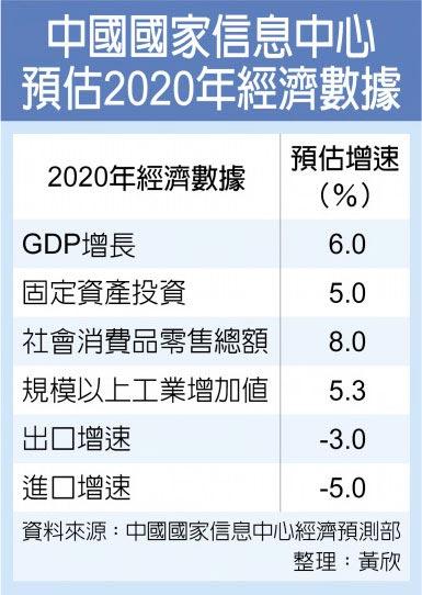 中國國家信息中心預估2020年經濟數據