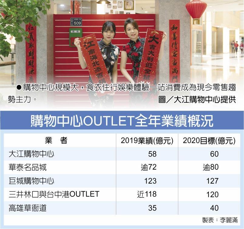 購物中心OUTLET全年業績概況 購物中心規模大,食衣住行娛樂體驗一站消費成為現今零售趨勢主力。圖/大江購物中心提供
