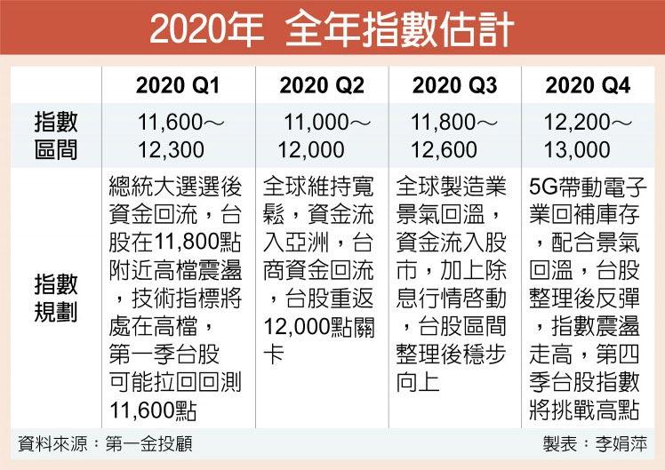 2020年 全年指數估計