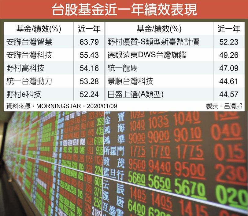 台股基金近一年績效表現