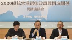 民調:6成民眾對蔡英文處理兩岸事務有信心