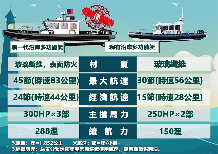 海巡現役多功能艇對照圖。(金門海巡隊提供)