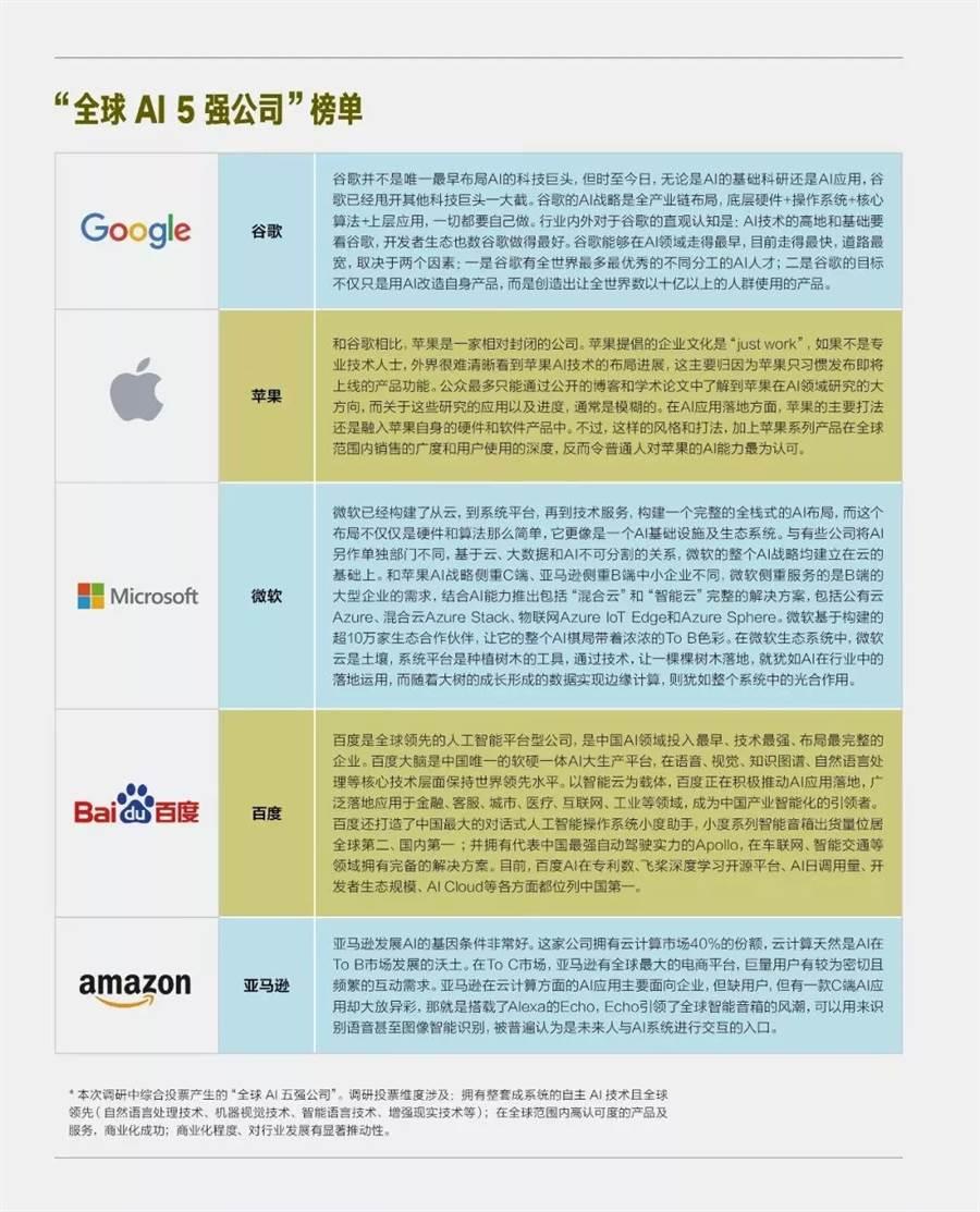 《哈佛商業評論》2019年五大AI領先公司名單。(摘自technology-info網站)