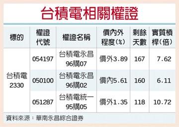 熱門權證快報-華南永昌證券 台積電 法說題材吸買氣