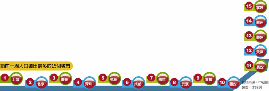 節前一周人口遷出最多的15個城市