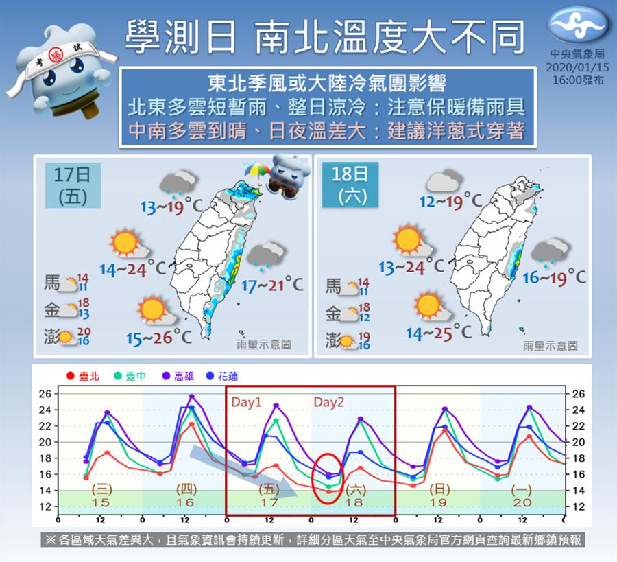 氣象局提醒學測日,南北溫度大不同。(圖/摘自報天氣-中央氣象局臉書)