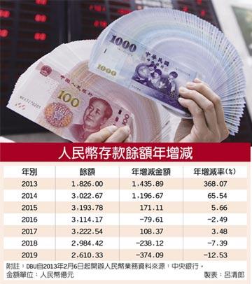 人民幣存款退燒 年減374億