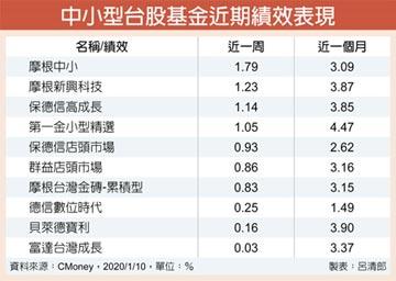 中小型台股基金 表現可期