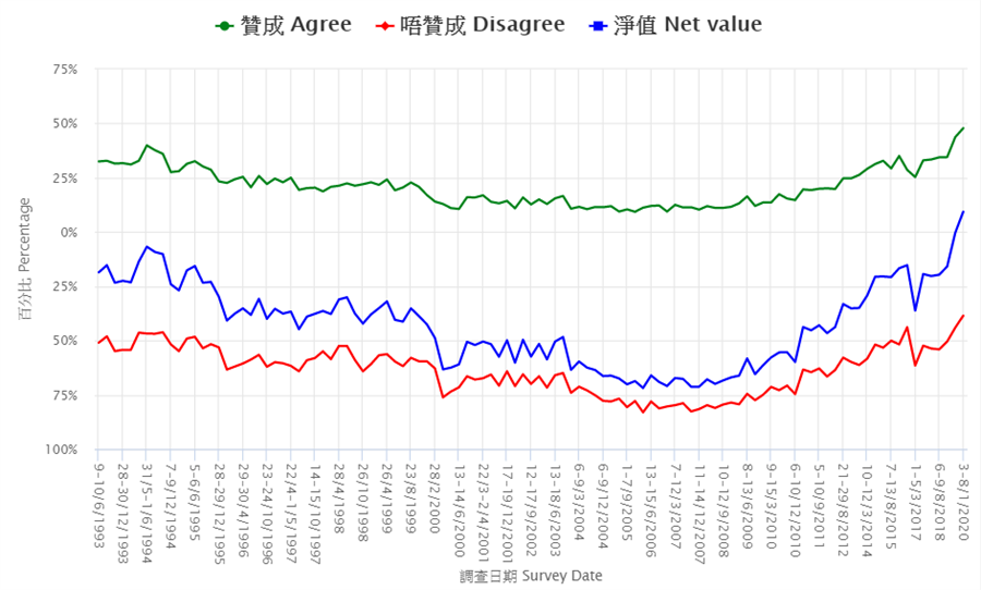 香港民意調查所的民調顯示,港人對台灣獨立的支持度達到1993年開始進行此類查以來的最高點。(圖/香港民調研究所)