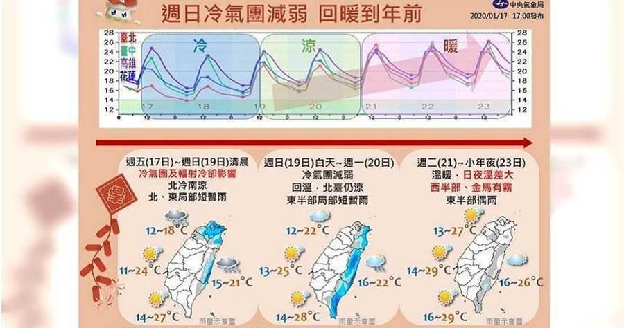 冷氣團來襲!氣象局:周末低溫恐破10度(圖/中央氣象局)