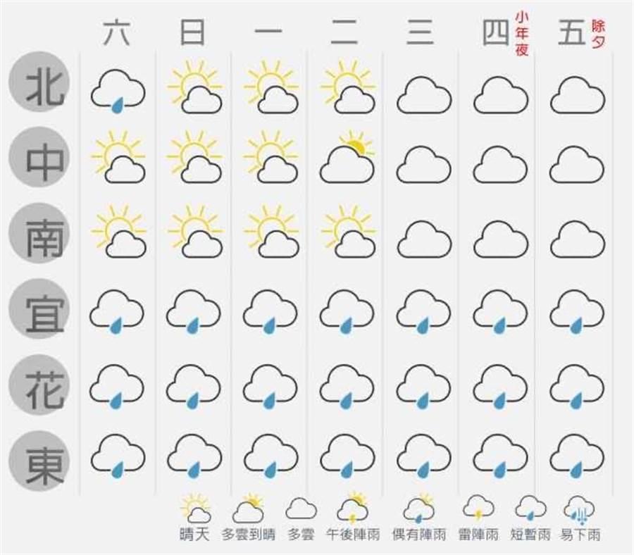 未來一周天氣預報圖。(取自台灣颱風論壇臉書)