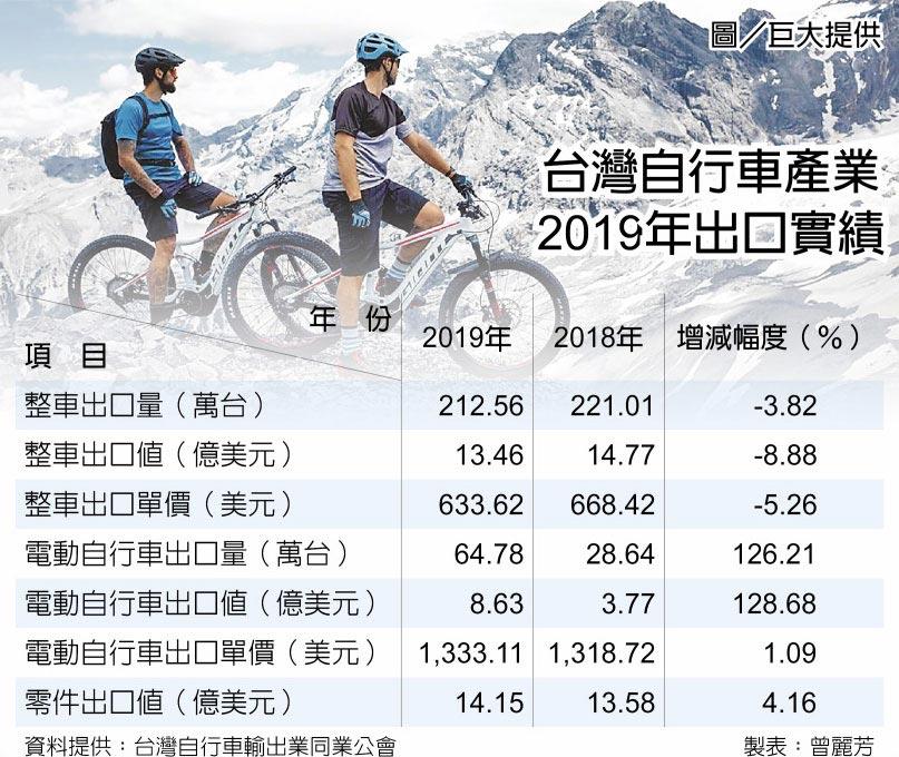 台灣自行車產業2019年出口實績