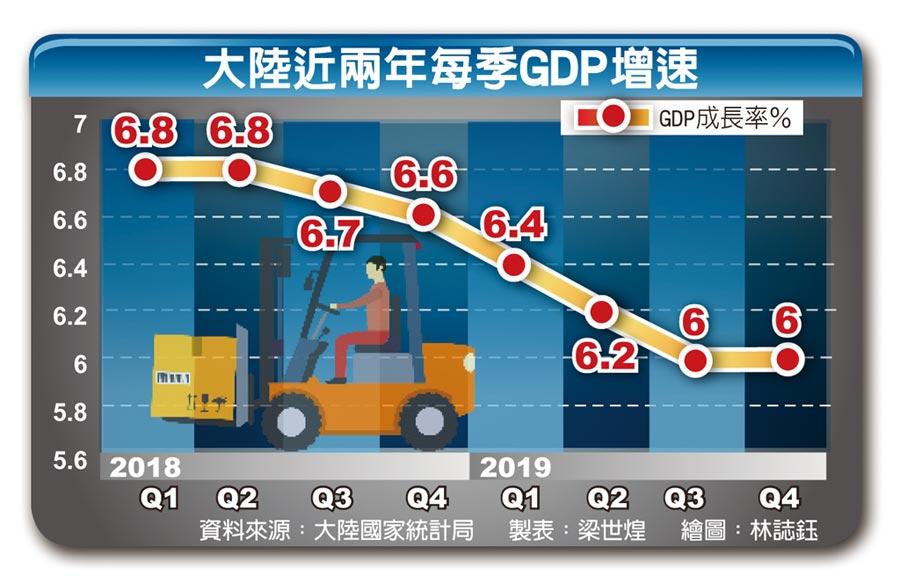 大陸近兩年每季GDP增速