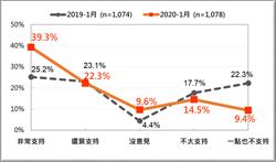 民調:大選過後 藍綠基本盤差距已逾25趴