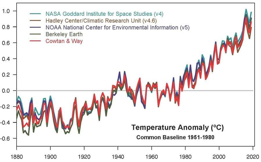 多個科學單位所做出的全球溫度歷史統計,每新的一年都比過去一年來得更熱。(圖/NOAA)