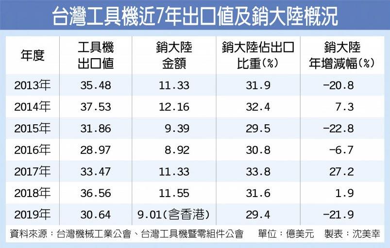 台灣工具機近7年出口值及銷大陸概況
