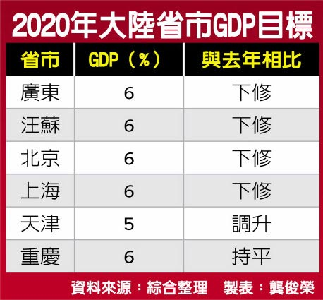 2020年大陸省市GDP目標