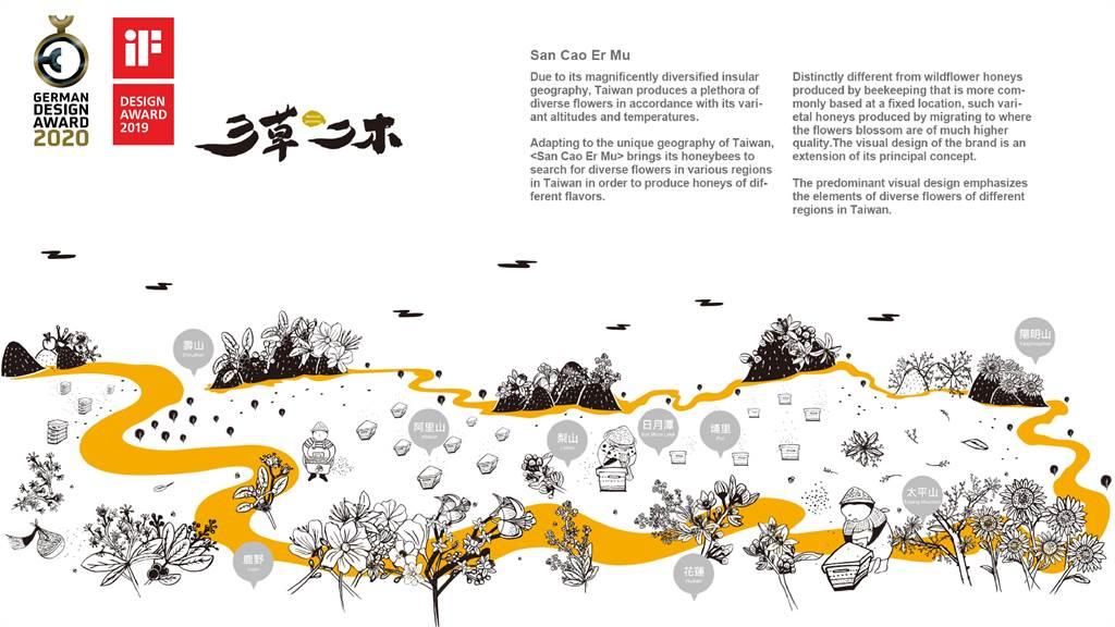 台灣小農「三草二木」包裝設計連得德國兩大獎。(趙國松提供/王文吉台中傳真)