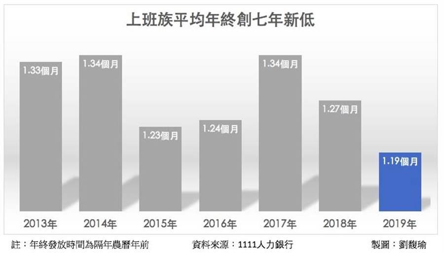 1111人力銀行21日公布最新調查,上班族平均年終1.19個月,創下近七年新低。製圖/劉馥瑜