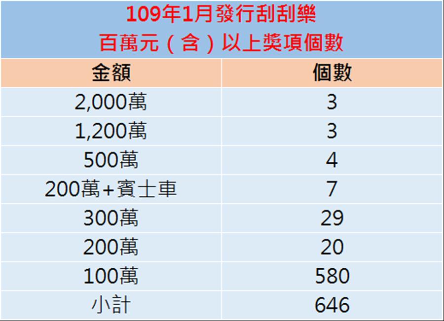 台灣彩券提供。(圖/中時電子報繪製)
